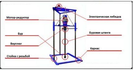 Drilling rig diagram