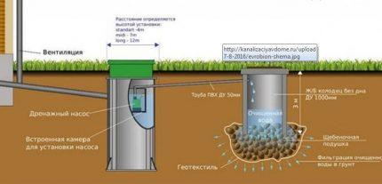 Additional drainage device