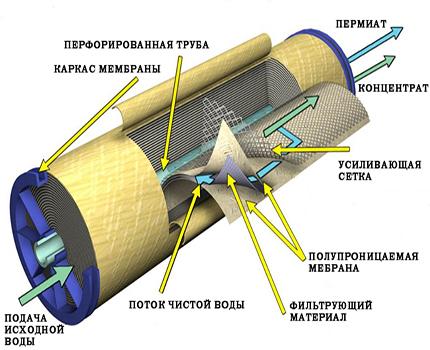Dispositif à membrane