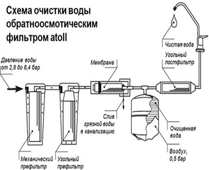 Schéma de connexion du système d'osmose inverse