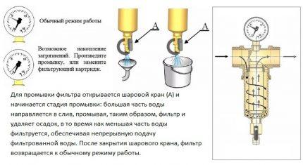 Nettoyage du filtre autonettoyant