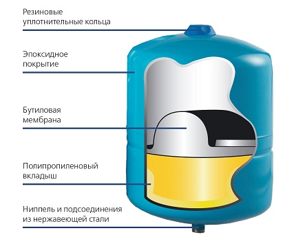 Fixed diaphragm tank