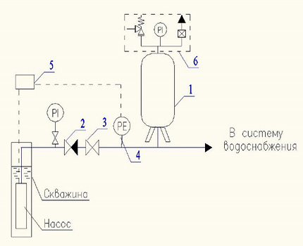 Water tank connection diagram in a cold water supply system