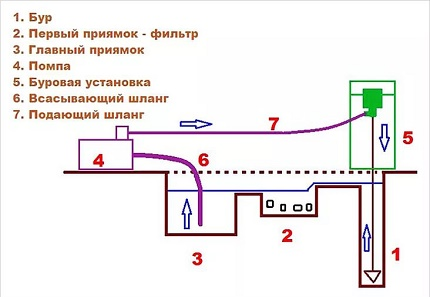 The scheme and principle of action of hydraulic drilling