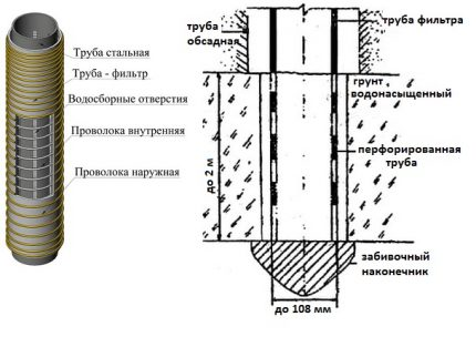 Water well filter