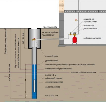 Rules for installation and operation of a submersible pump