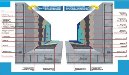 Options for waterproofing and lining the pool