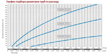 Diameter Matching Table