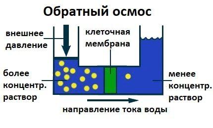 Le principe du traitement de l'eau par osmose inverse