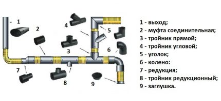 How to make a sewer pipe