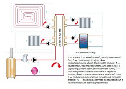Single pipe heating manifolds