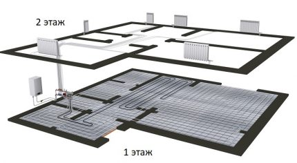 Collectors for underfloor heating systems