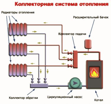Auxiliary elements of the collector heating system