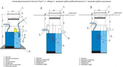 Vertikālās septiskās tvertnes Mole shēma
