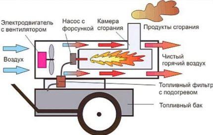 Dīzeļdegvielas siltuma pistoles darbības princips