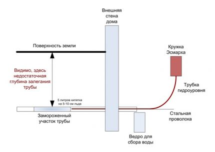 The arrangement of the heating structure
