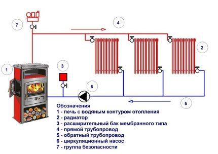 Elementary water circuit diagram