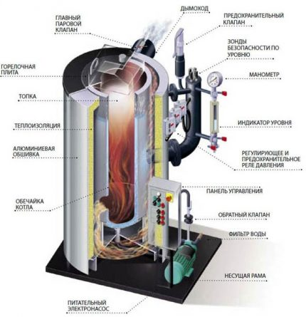 Household boiler