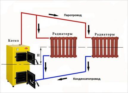Steam heating circuit
