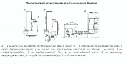 Schemes of steam heating systems