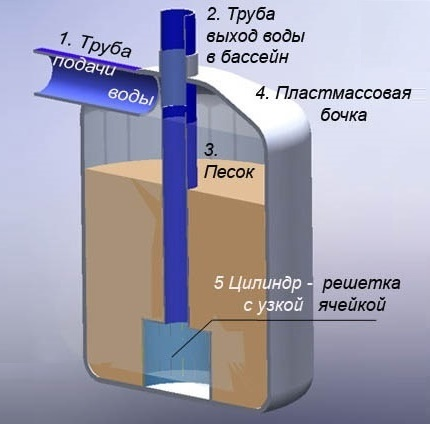 The basic arrangement of a sand filter for a pool