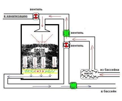 The scheme of the filter system