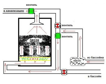 Filter washing scheme in the discharge system