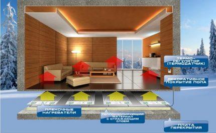 Floor layout of infrared heating PLEN