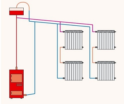 How to pour coolant into a heating circuit with natural movement