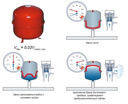Calculation of the volume of the expansion tank