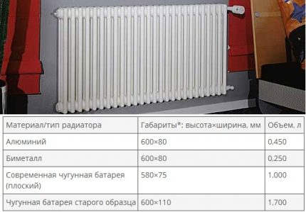 Table with average volume of radiator sections