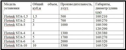 Parameters of septic tanks Flotenk