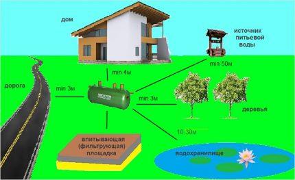 Installation of septic tank Flotenk