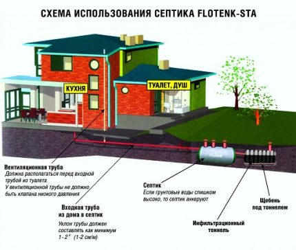 The principle of operation of the septic tank Flotenk