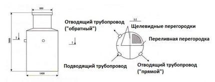 Device septic tank Cedar