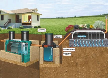 How to choose the best septic tank depending on the degree of purification