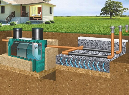 Scheme of sewage device with septic tank and filtration field