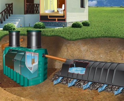 Septic tank with soil treatment facility - infiltrator