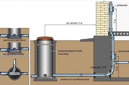 House drainage device