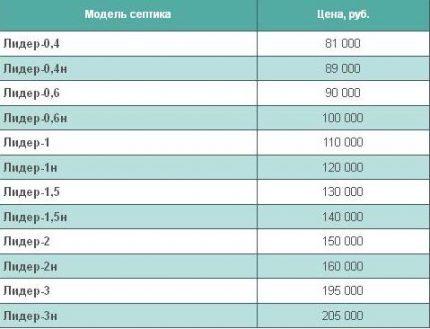 Prices in St. Petersburg