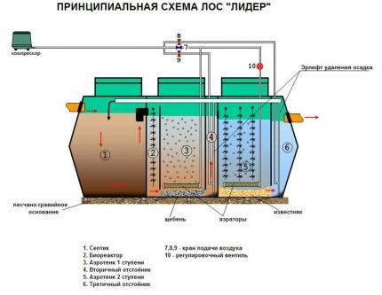 VOC Leader device diagram