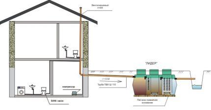 Ditch disposal scheme