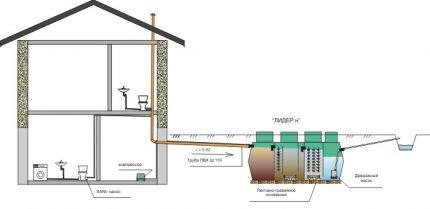 Pump drainage scheme