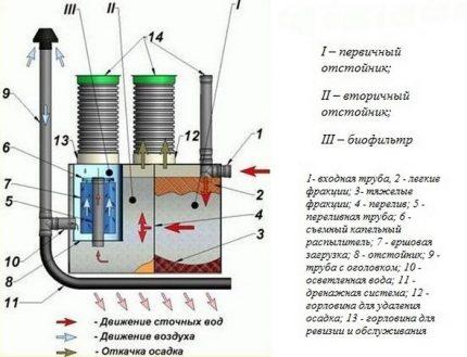 Septiskās tvertnes DKS shēma
