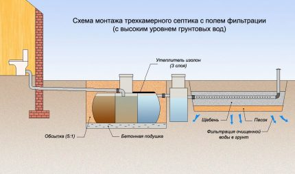 Konstrukcijas filtrācijas lauks