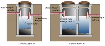 Comparison of a single-chamber septic tank with a multi-chamber