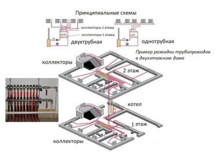 Option of floor arrangement of nodes