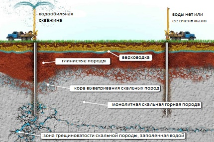 Groundwater distribution features