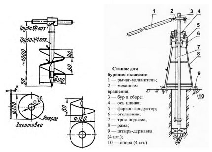 Screw method for drilling water wells