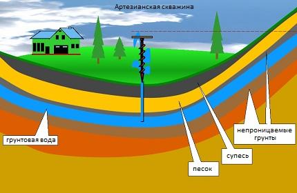 Variant of pressure water in sedimentary sediments